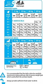 Royal Canin Medium Starter - 12 Kg