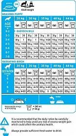 Royal Canin Maxi Starter - 15 Kg